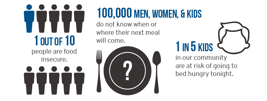 Feed the Need Infographic