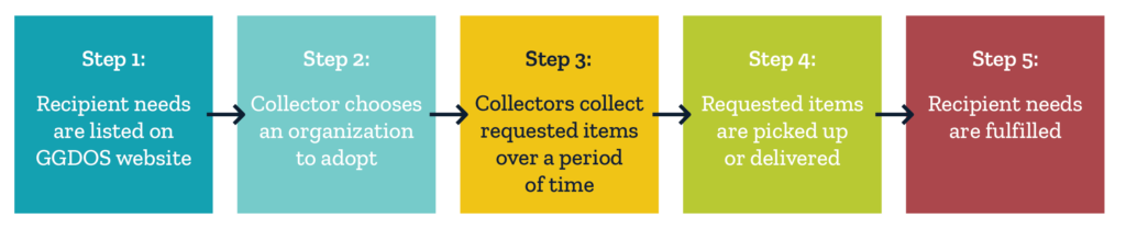 Collection Application Details with Steps